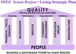 Kauai Living Strategic Plan
